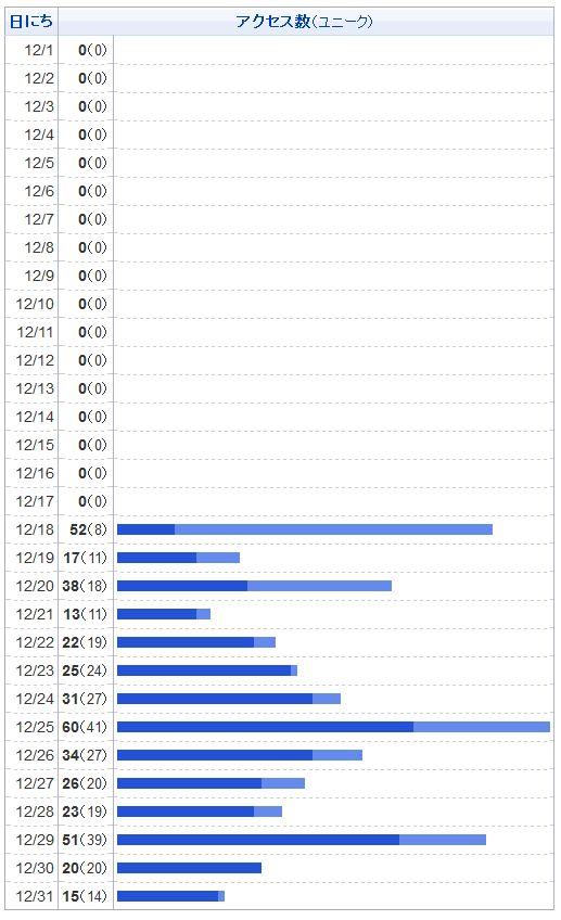 はてなブログのアクセスグラフ