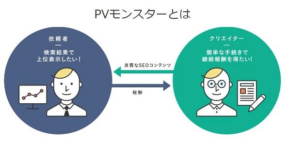 PVモンスターサービス内容