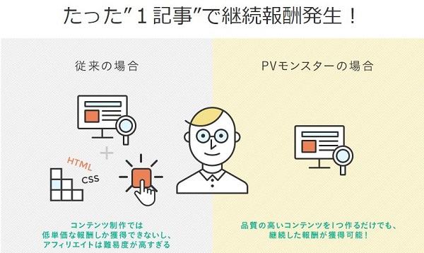 PVモンスタは依頼者の内容に沿った記事作成を行う