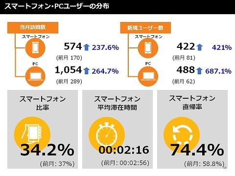 スマートフォン・PCユーザーの分布