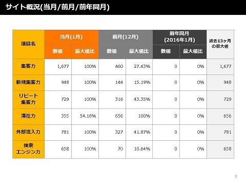 サイト概況(当月/前月/前年同月)のデータ