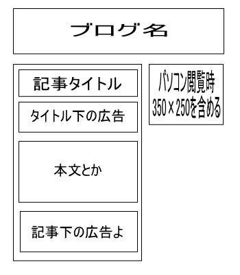 ブログの配置図