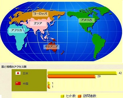 国と言語のデータ表示例