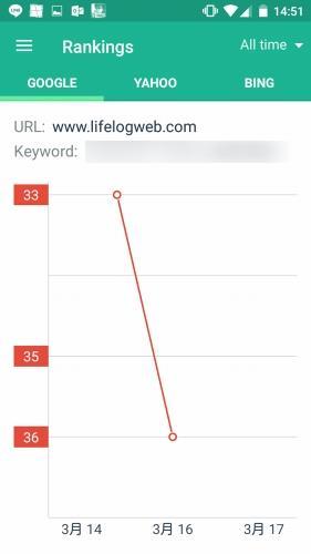 キーワードの順位グラフ
