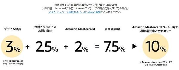 Amazonのポイント還元説明