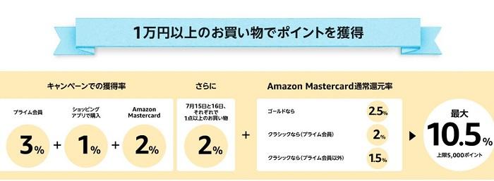 Amazonのポイント表