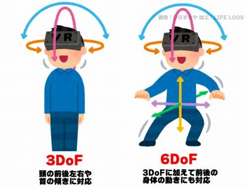 3DoFと6DoFの違いを比較した画像